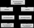Armazenamento Domiciliário.png