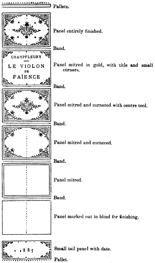 Diagram of the panels on a book spine.  Captions, from the top, for each panel are: Pallets; Panel entirely finished; Band; Panel mitred in gold, with title and small corners; Band; Panel mitred and cornered with centre tool; Band; Panel mitred and cornered; Band; Panel mitred; Band; Panel marked out in blind for finishing; Small tail panel with date; Pallet.