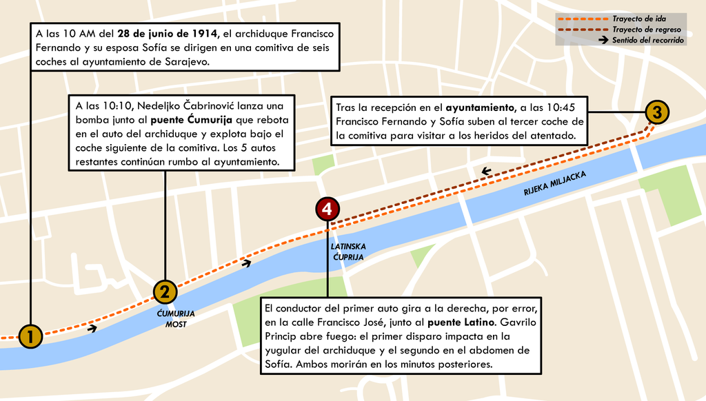 Cronología del asesinato del archiduque Francisco José y su esposa, en Sarajevo.