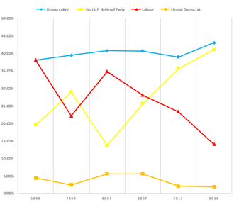 Ayr (Scottish Parliament constituency) - Chart of Ayr election results since 1999.