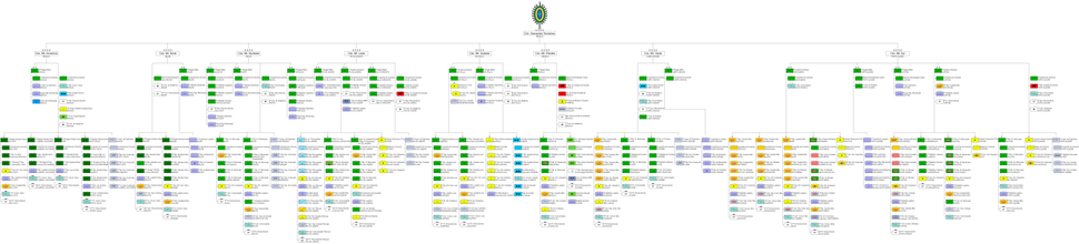 Structure of the Brazilian Army