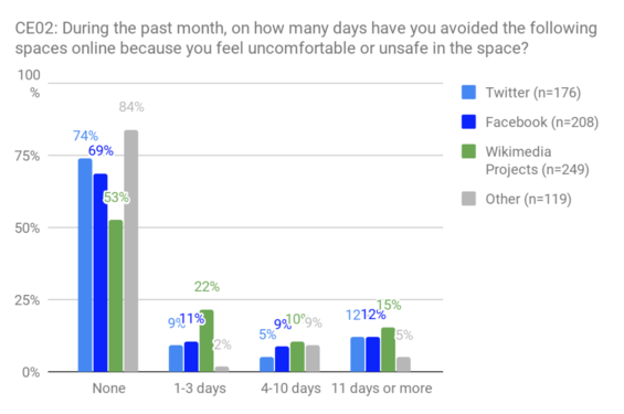 CE02 - days avoided social media spaces.png