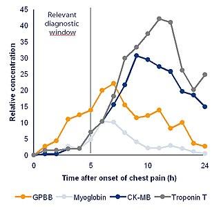 8cad787c9 مقارنة علامات القلب الحيوية في الساعات الأولى بعد ظهور الآلام في الصدر،  والتركيز النسبي.