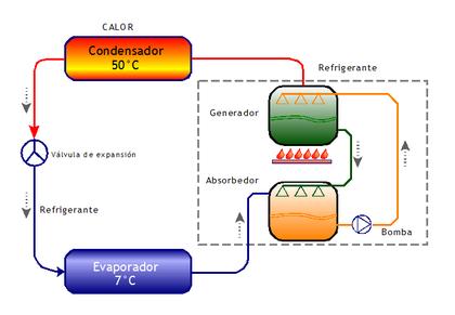 Refrigeraci 243 N Por Absorci 243 N Wikipedia La Enciclopedia Libre