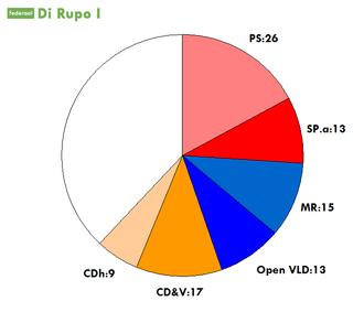 Di Rupo Government - Government coalition