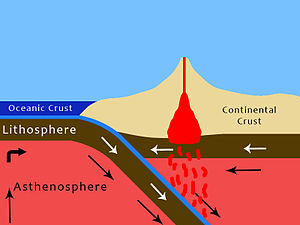 Slow earthquake - Common Cross Section of a Subduction Zone