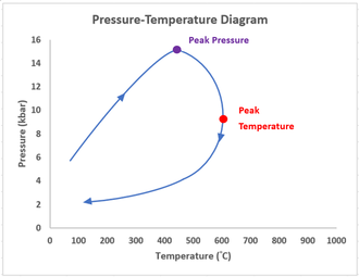 Pressure temperature time path wikipedia a common clockwise p t t path observed in reality ccuart Images