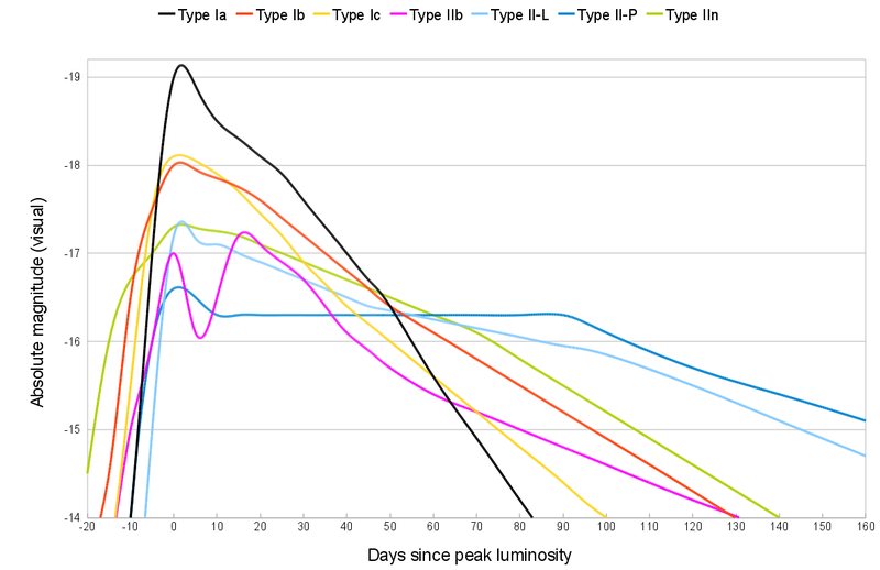 Comparative supernova type light curves.png