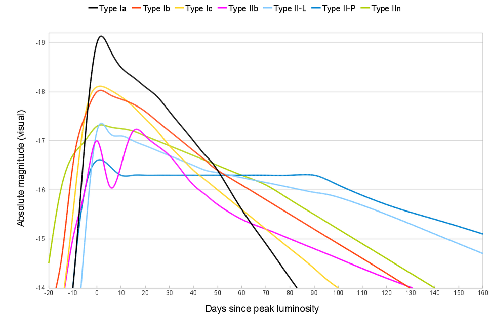 Comparative supernova type light curves.png