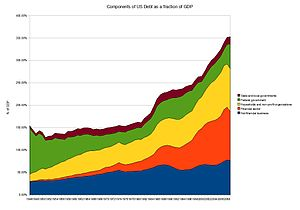 Financial position of the United States - Components of total US debt as a fraction of GDP 1945-2009