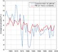 Comsommation-pétrole-croissance-globals.png