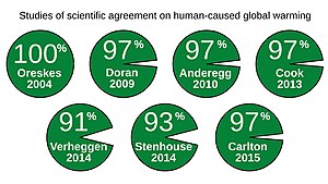 Climate change denial - The results of seven papers from 2004-2015 assessing the scientific consensus on man-made global warming, see Surveys of scientists' views on climate change
