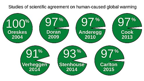 Seven papers into man-made global warming consensus, from 2004-2015, by Naomi Oreskes, Peter Doran, William Anderegg, Bart Verheggen, Neil Stenhouse, J. Stuart Carlton, and John Cook. Cook et al. (2016) Studies consensus.jpg