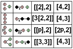 Coxeter diagram finite rank3 correspondence.png