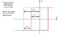Cycle d'aimantation - Anisotropie d'échange.png