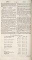 Cyclopaedia, Chambers - Volume 1 - 0177.jpg