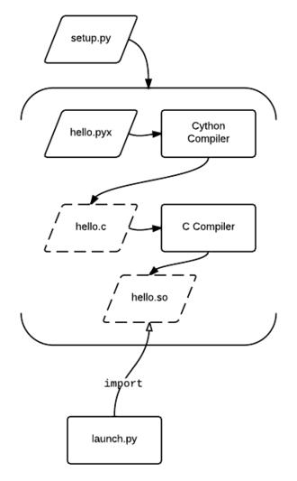 Cython - Hello World in Cython