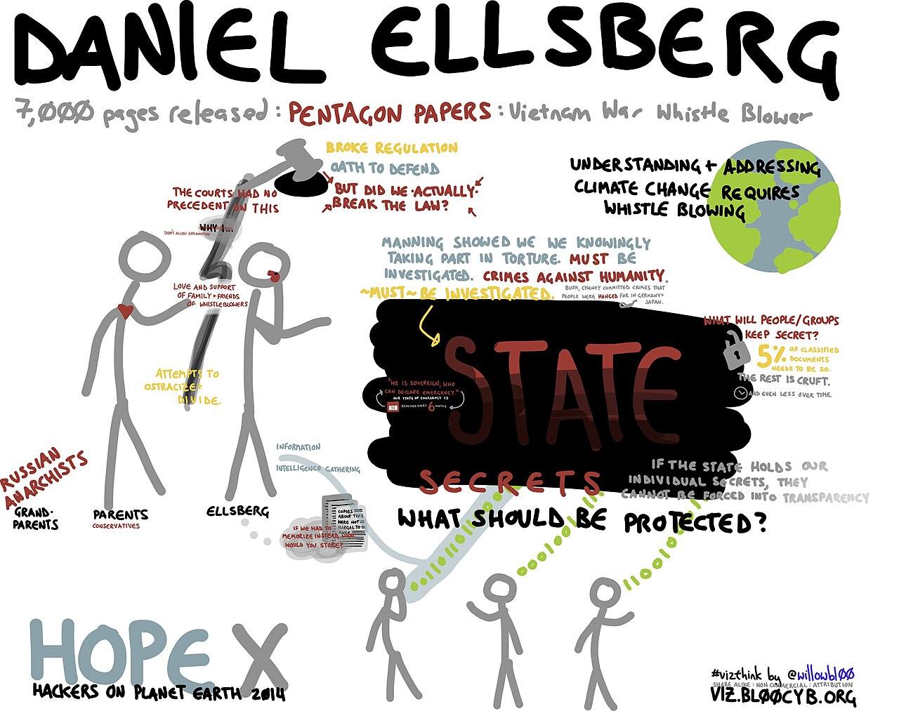 Daniel Ellsberg (14506206407).jpg
