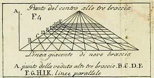 De pictura - Figure from Della pittura showing the vanishing point