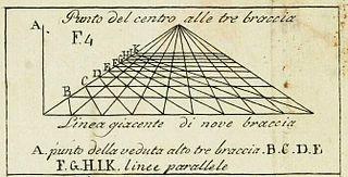 <i>De pictura</i> book by Leon Battista Alberti