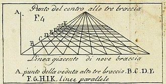 De pictura - Figure from the 1804 edition of Della pittura showing the vanishing point