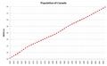 Demographics Canada.png