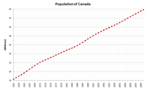 demograf237a de canad225 wikipedia la enciclopedia libre