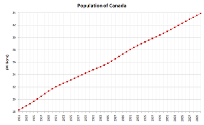 Demographics of Canada - Wikipedia, the free encyclopedia