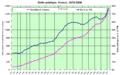 Dette publique France 1978-2009.png