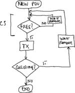 Diagramma di flusso CSMA 0-persistente.png