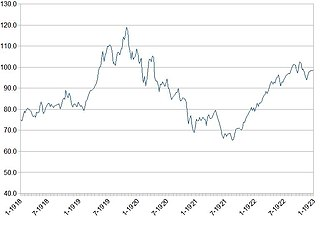 Depression of 1920–21 - The Dow Jones Industrial Average from January 1918 to January 1923. The index peaked at 119.6 on November 3, 1919 and bottomed at 63.9 on August 24, 1921, a decline of 47%.