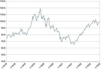 Dow 1918-1922