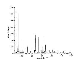 Diffractogramme de poudre d'une zéolythe de type LSX