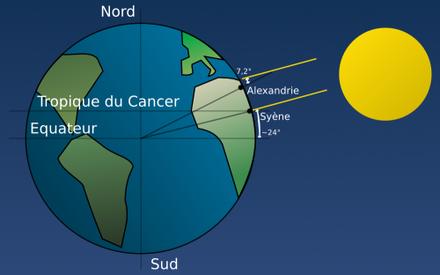 calcul de la circonference de la terre