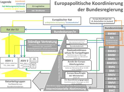 Europapolitische Koordinierung der Bundesregierung