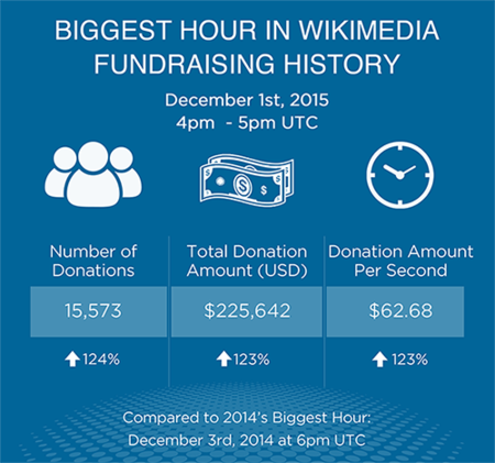 Biggest Hour in Wikimedia Foundation Fundraising History, for FY1516 Fundraising Report
