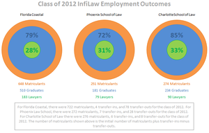 InfiLaw System - Outcomes for 2012 graduates of InfiLaw schools