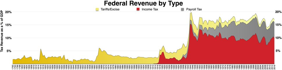Federal taxes by type.pdf
