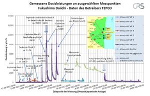 English: Radiation Monitoring data from Fukush...
