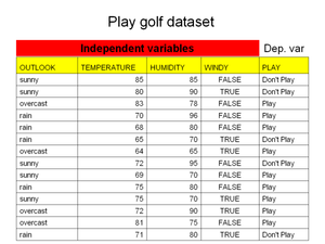 Decision table - Image: Golf dataset
