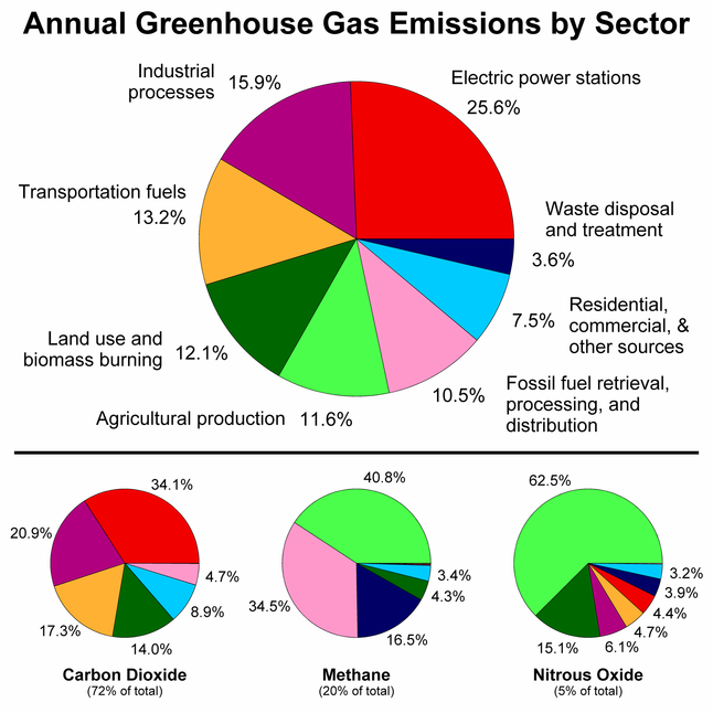 GHG emissions by Economic Sector