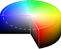 The cylindrical representation of the HSV model might be considered the most mathematically accurate model of the HSV color space.