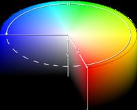 Representación gráfica de HSV