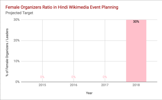 Hindi Wikipedia Gender Gap 2018 Plan.png