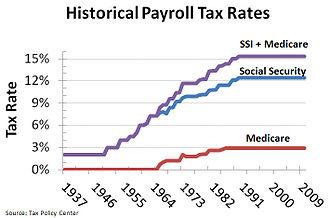 Налоги с зарплаты сотрудника в 2020 году
