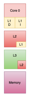 a memory system diagram showing a copy of the L1 within L2 and a copy of the L2 within L3.