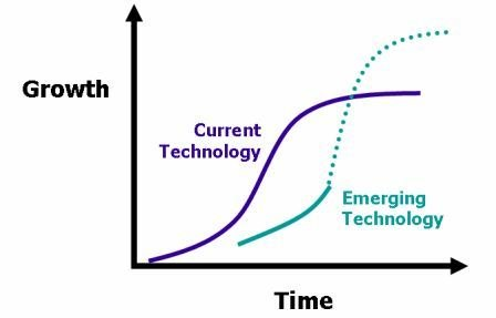 InnovationLifeCycle