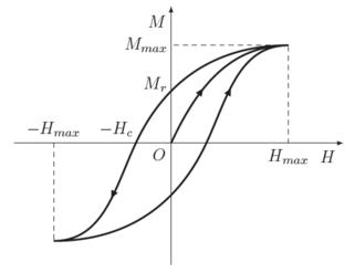 Ciclo di isteresi per materiali ferromagnetici (si ricordi che M → = χ m H → {\displaystyle {\vec {M}}=\chi _{m}{\vec {H}}} e B → = μ 0 μ r H → {\displaystyle {\vec {B}}=\mu _{0}\mu _{r}{\vec {H}}} ).