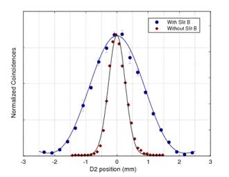 Popper's experiment - Image: Kimshih result