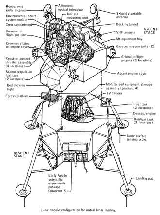 Apollo PGNCS - LM with PGNCS components at top left